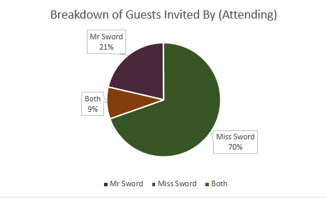 Guests Invited by Attending 2
